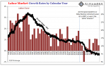 Labor Market Growth Rates, 1968 - 2017