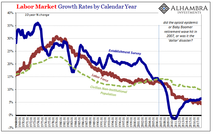 Labor Market Growth Rates, Jan 1968 - 2018