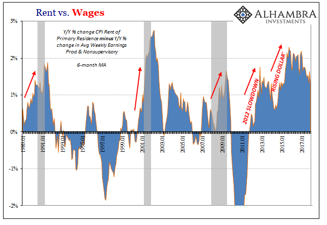 Rent vs Wages, Jan 1989 - 2018