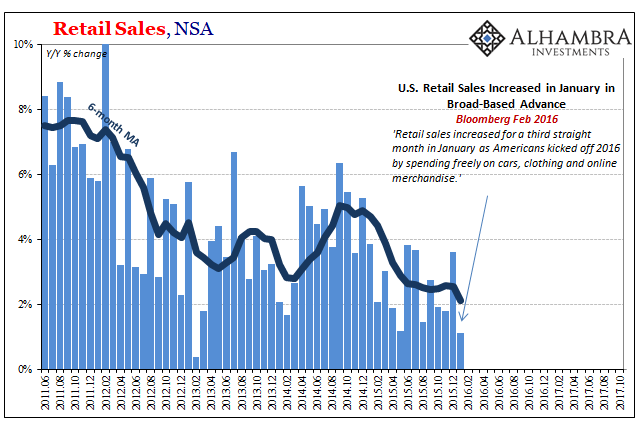 US Retail Sales in Feb 2016