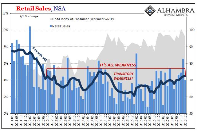 US Retail Sales NSAm June 2011 - Dec 2017