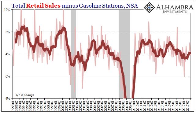 US Retail Sales ex Gas, Jan 1993 - Jan 2018