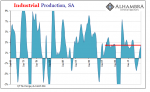 U.S. Industrial Production, Jan 1968 - 2018