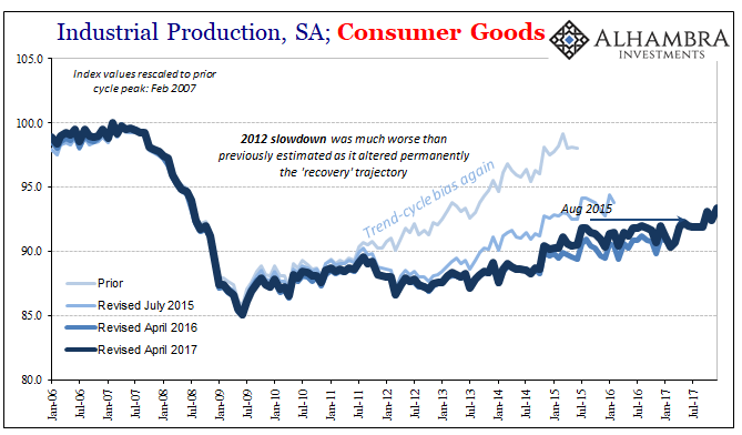 U.S. Industrial Production, Jan 2006 - 2018