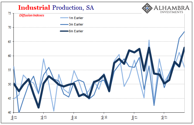 U.S. Industrial Production, Jan 2015 - 2018
