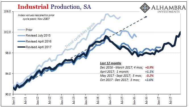 U.S. Industrial Production, Jan 2011 - 2018