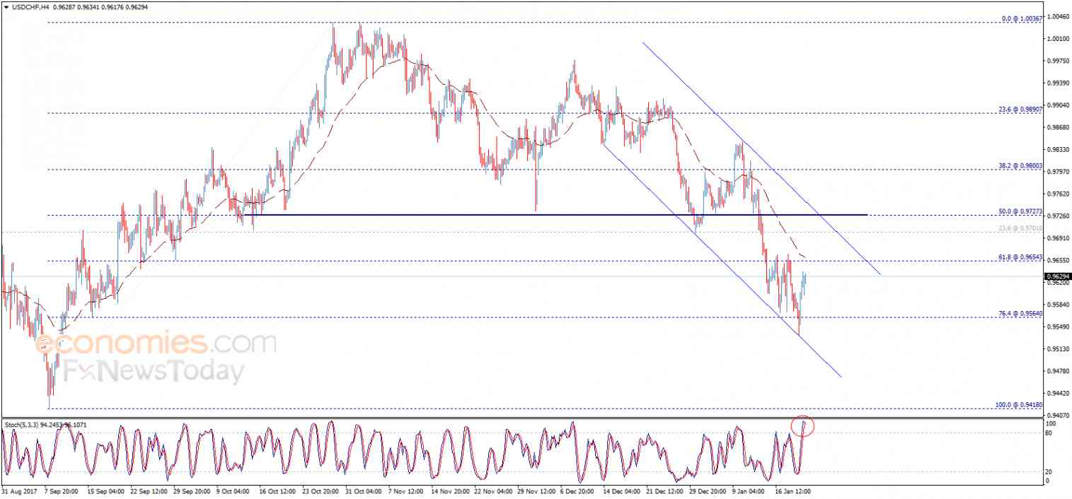 USD/CHF, January 22