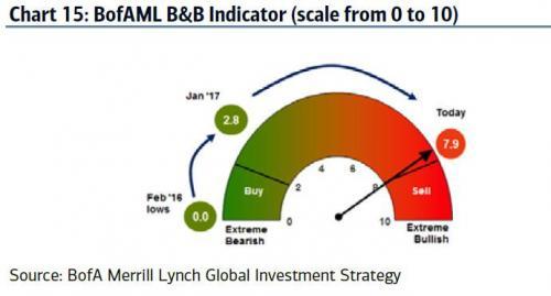 BofAML B&B Indicator