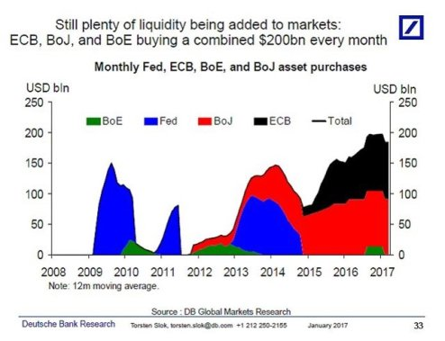 Monthly Fed, ECB, BoE, BoJ, ECB asset purchases, 2008 - 2017