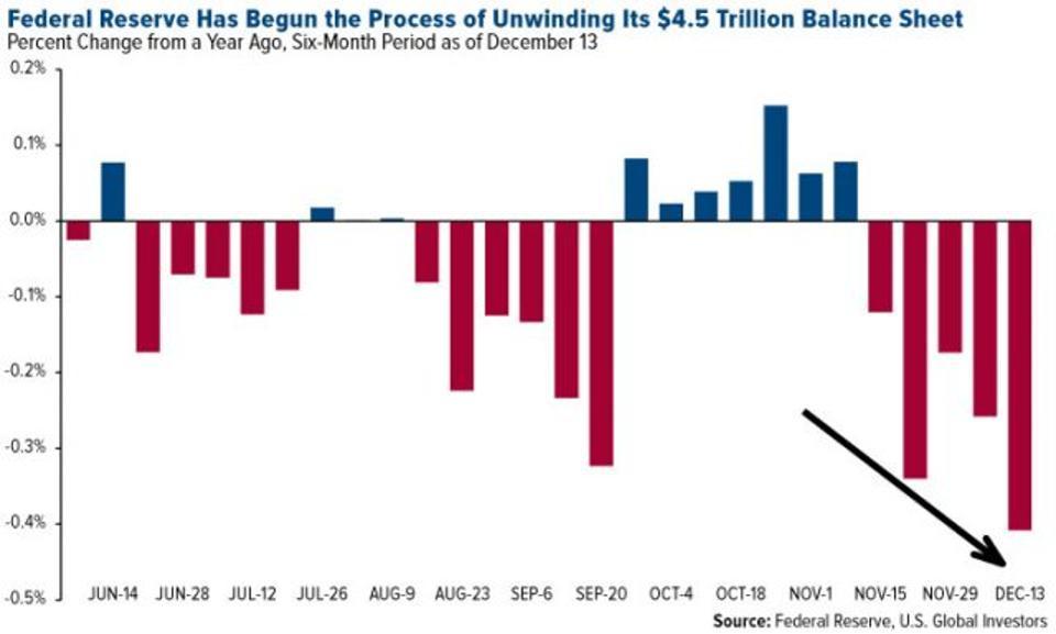 Federal Reserve Process of Unwinding, Jun - Dec 2017