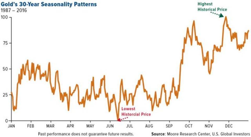 Gold's 30-Year Seasonality Patterns