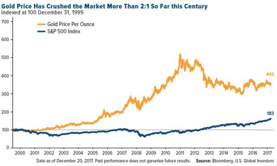 Gold Price and S&P 500 Index, 2000 - 2017