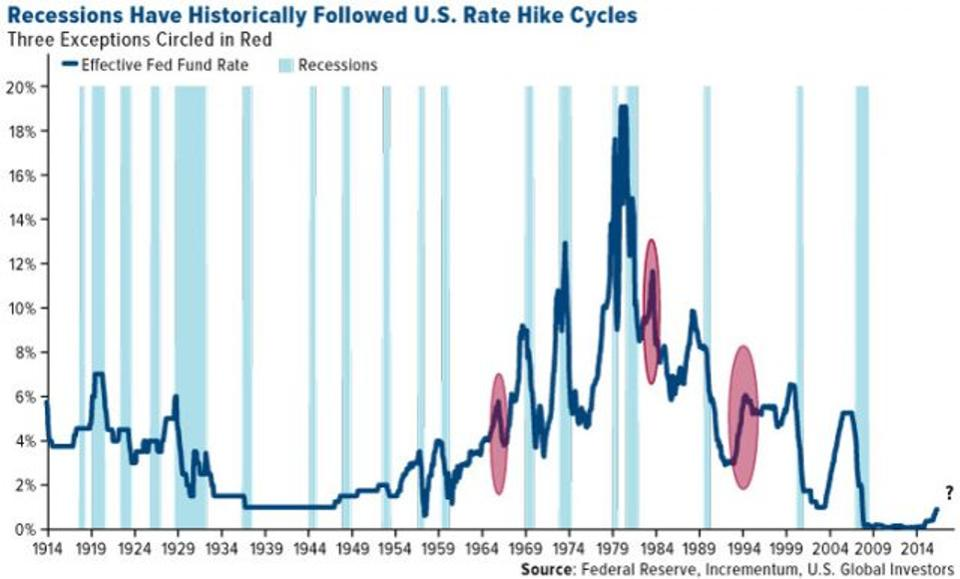 Effective Fed Fund Rate and Recessions, 1914 - 2014