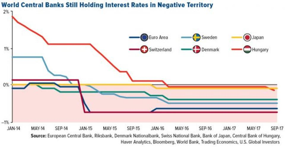 World Central Banks Interest Rates in Negative Territory, Jan 2014 - Sep 2017