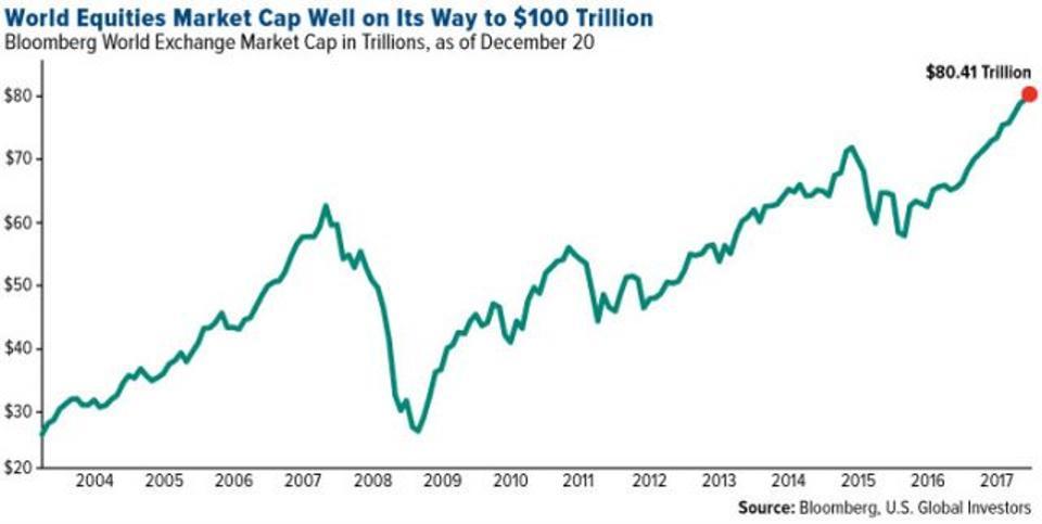 Bloomberg World Exchange Market Cap, 2004 - 2017