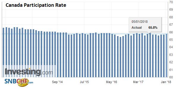 Canada Participation Rate, Dec 2017