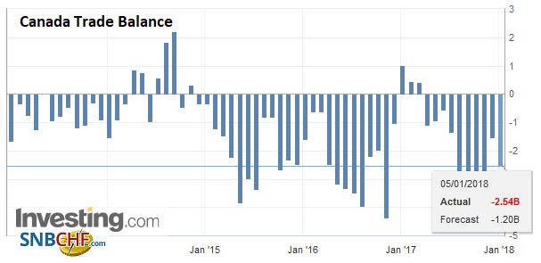 Canada Trade Balance, Nov 2017