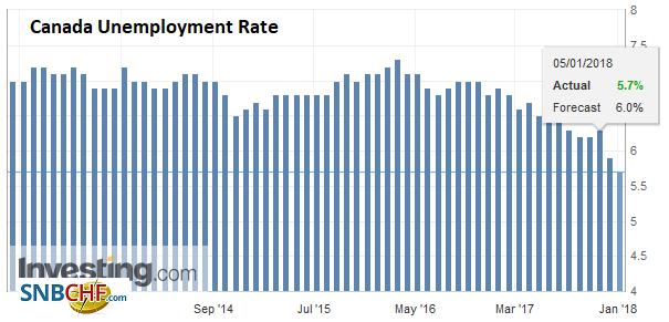 Canada Unemployment Rate, Dec 2017