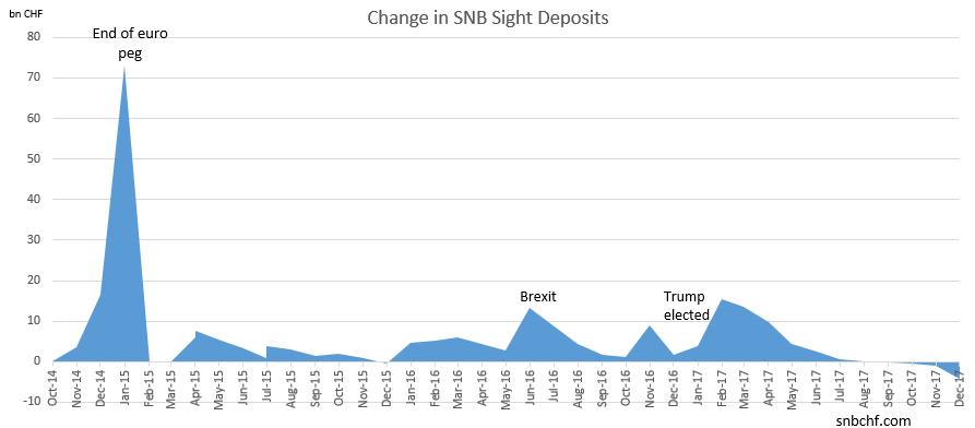 Change in SNB Sight Deposits December 2017