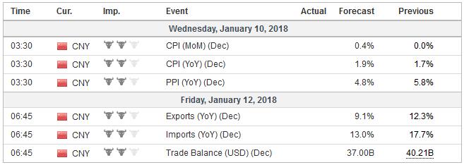 Economic Events: China, Week January 08