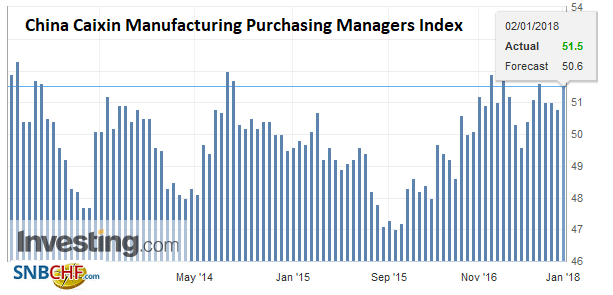 China Caixin Manufacturing Purchasing Managers Index (PMI), Dec 2017