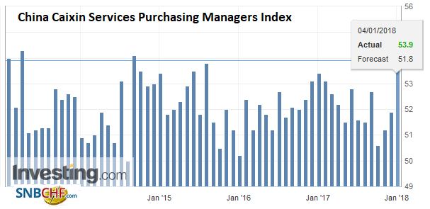 China Caixin Services Purchasing Managers Index (PMI), Dec 2017