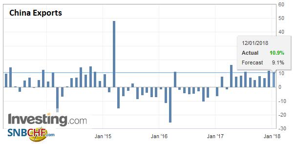 China Exports YoY, Dec 2017