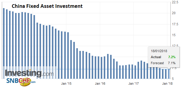 China Fixed Asset Investment YoY, Dec 2017