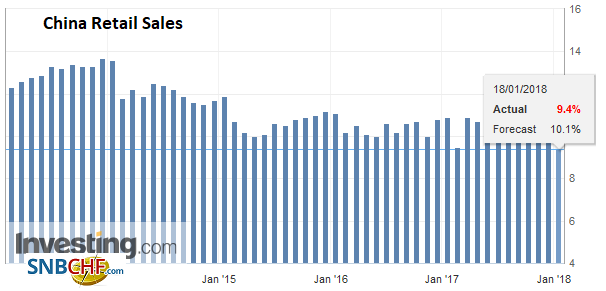 China Retail Sales YoY, Dec 2017