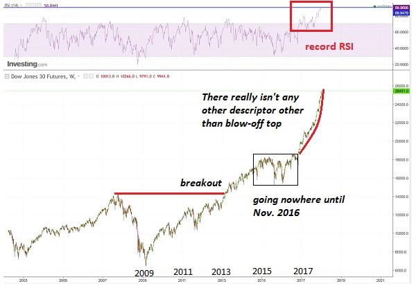 Dow Jones 2009 - 2017