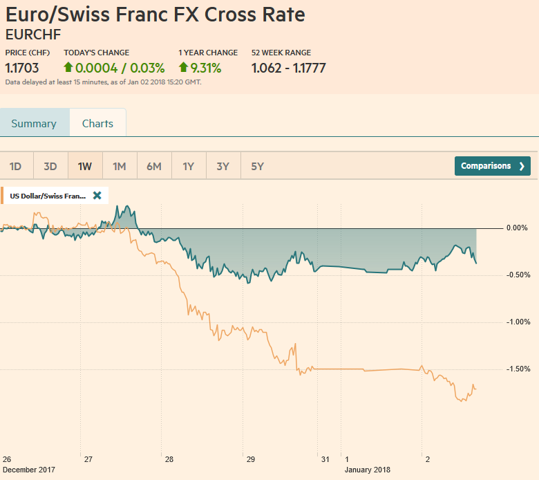 EUR/CHF and USD/CHF, January 02