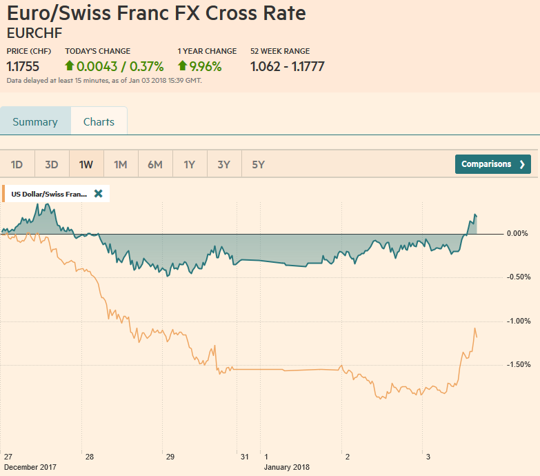 EUR/CHF and USD/CHF, January 03