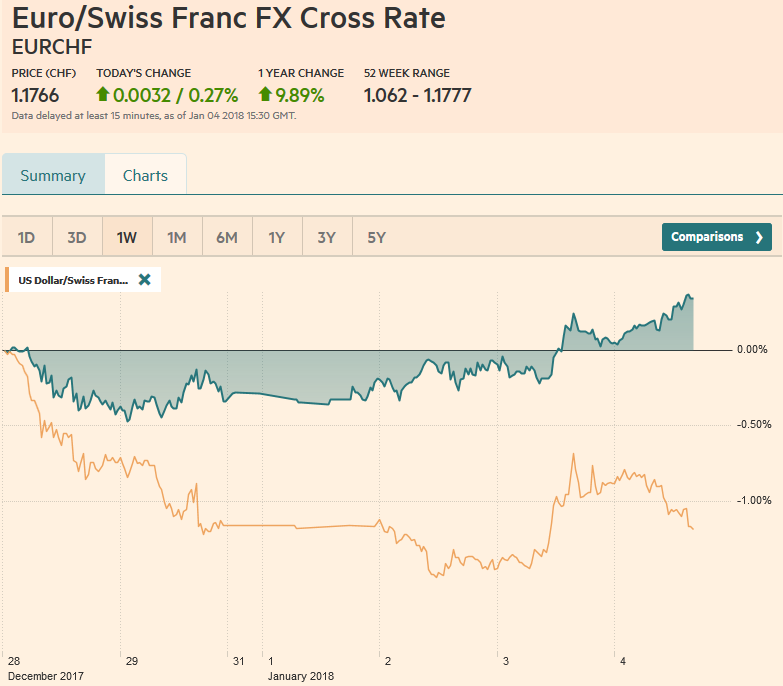 EUR/CHF and USD/CHF, January 04