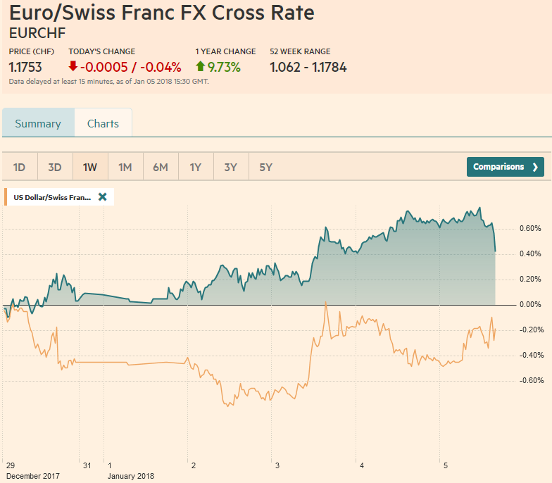 EUR/CHF and USD/CHF, January 05