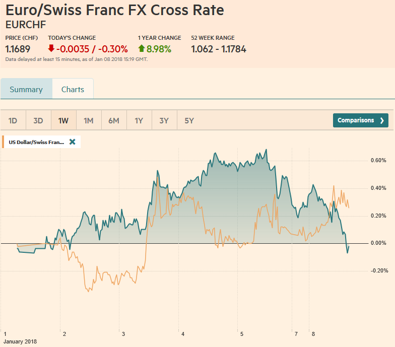 EUR/CHF and USD/CHF, January 08