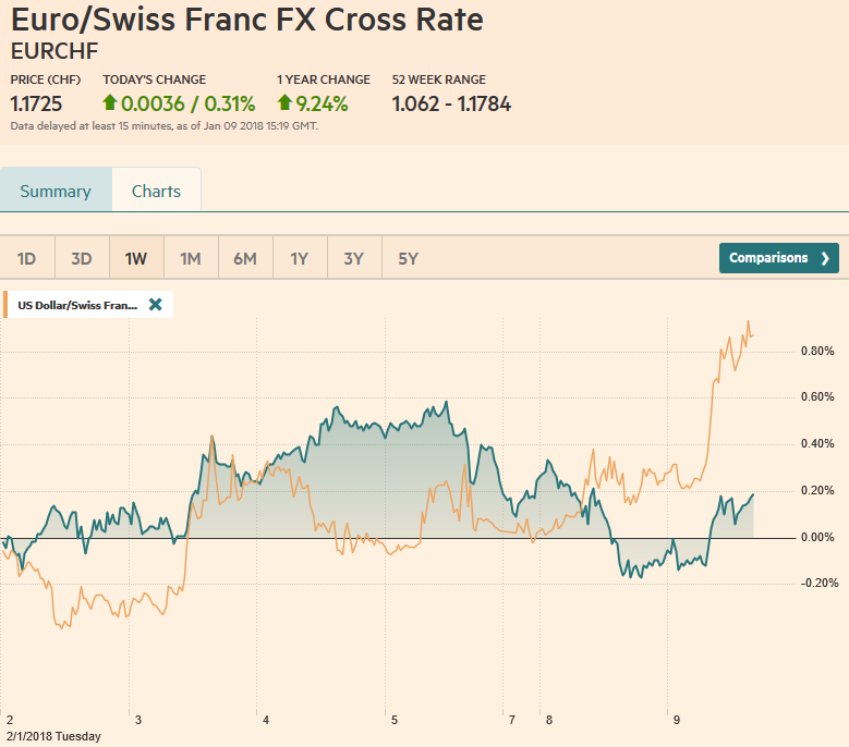 EUR/CHF and USD/CHF, January 09