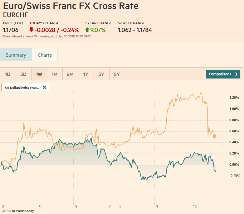 EUR/CHF and USD/CHF, January 10