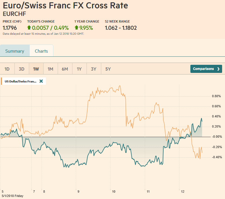 EUR/CHF and USD/CHF, January 12
