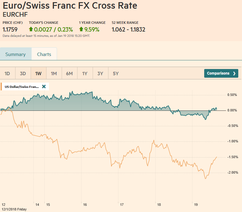 EUR/CHF and USD/CHF, January 19