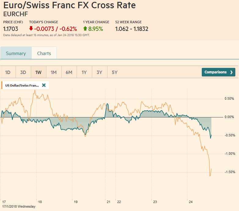Eur Chf And Usd January 24