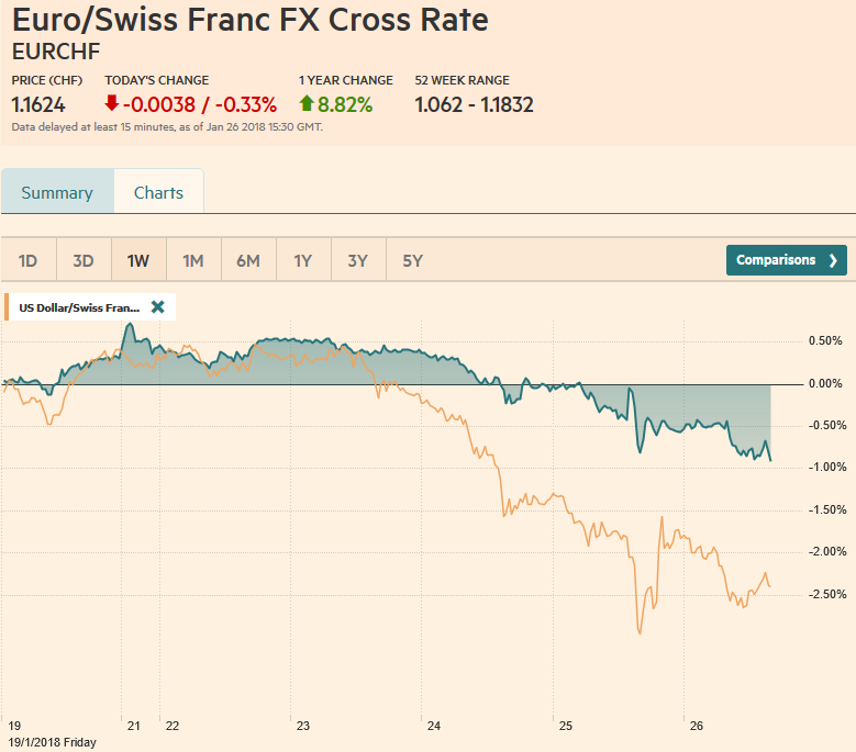 EUR/CHF and USD/CHF, January 26