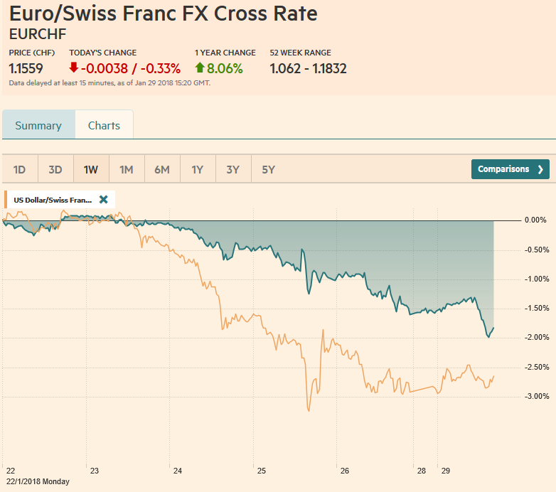 EUR/CHF and USD/CHF, January 29
