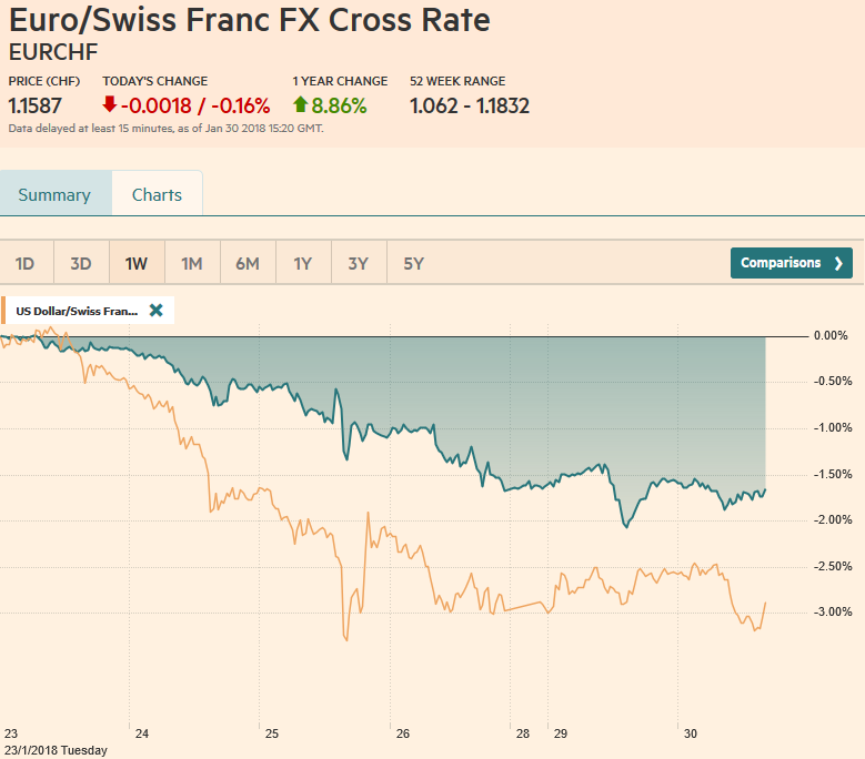EUR/CHF and USD/CHF, January 30