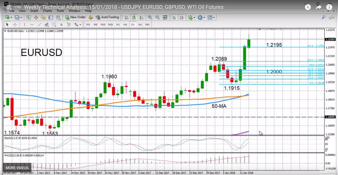 EUR/USD with Technical Indicators, January 15