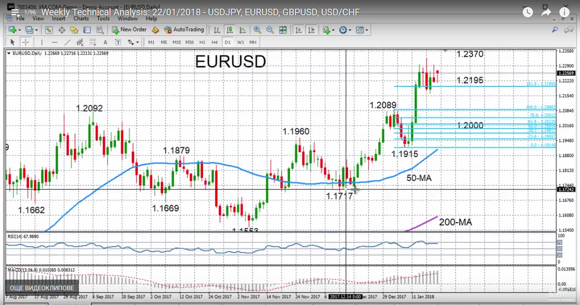 EUR/USD with Technical Indicators, January 22