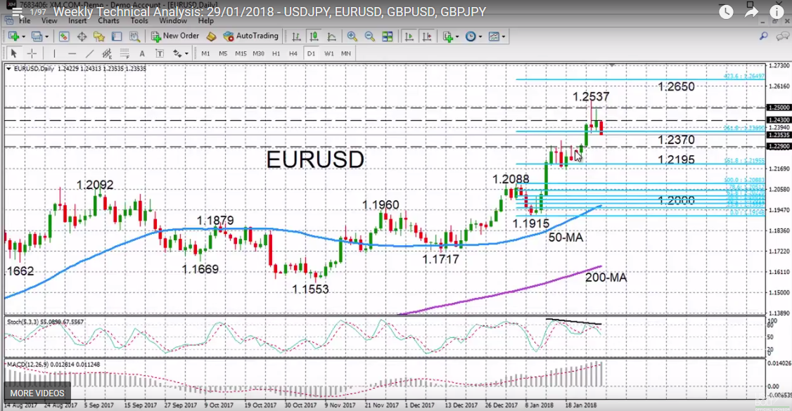 EUR/USD with Technical Indicators, January 29