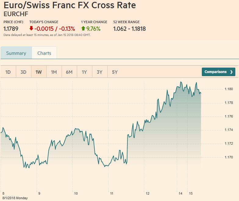 Euro / Swiss Franc FX Cross Rate, January 15