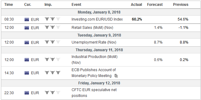 Economic Events: Eurozone, Week January 08
