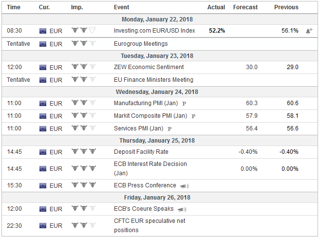 Economic Events: Eurozone, Week January 22