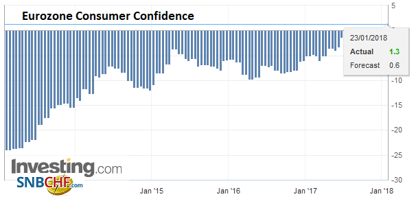 Eurozone Consumer Confidence, Jan 2018